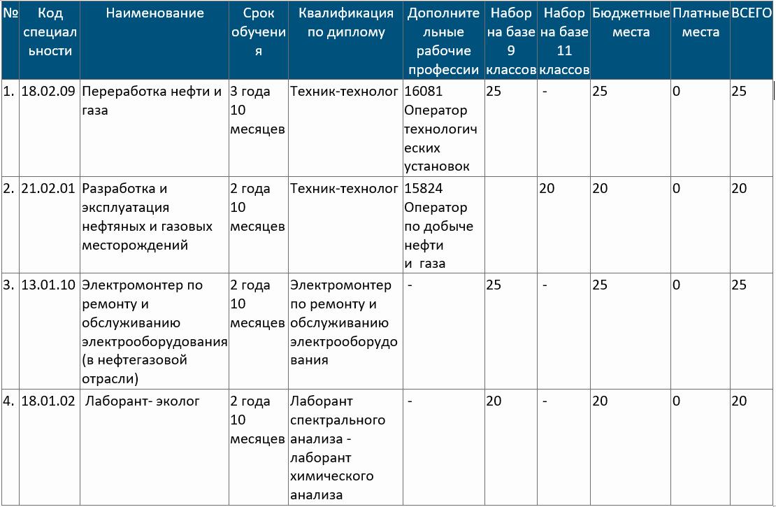 """План набора на 2021-2022 уч.г. """"Светлинского филиала энергетики, нефти и газа"""" ГАПОУ РС (Я) """"МРТК"""""""